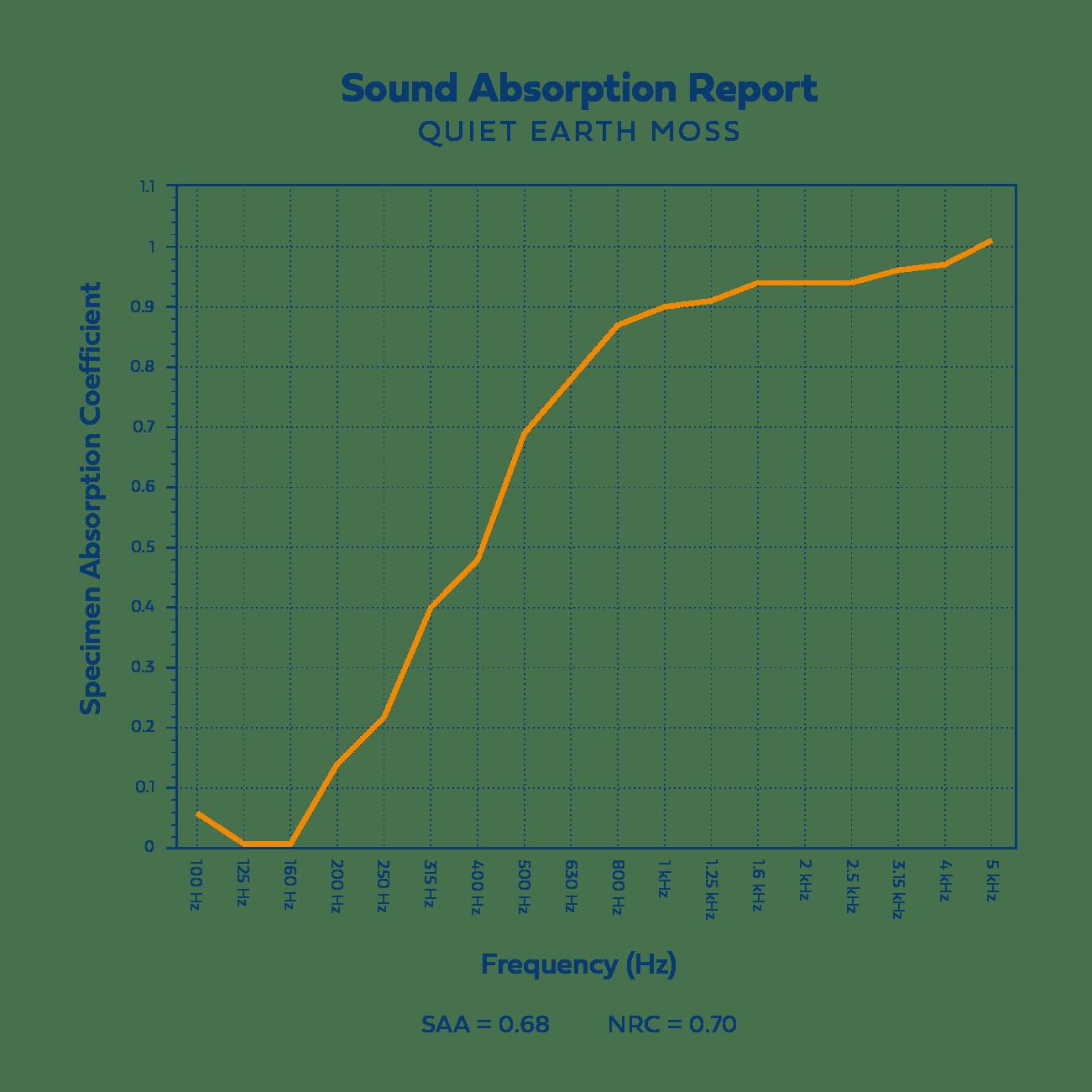 Moss Acoustics Chart_new